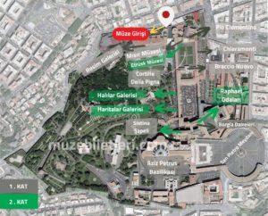 Vatikan Müzesi'nin Ana Bölümleri