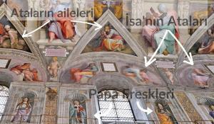 Sistina Şapeli İsa'nın Ataları ve Papa Freskleri